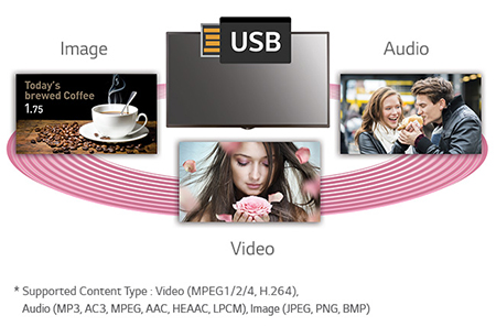 USB Content Scheduling