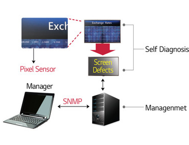 Screen Fault Detection